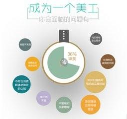 上海电脑培训班招生,闸北公园彭浦新村零起点计算机培训