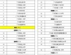 学校批次篇 2018广州中考:你必须知道的30个名词