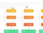 郑州专业微信公众平台开发,郑州三级分销商城开发