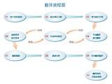 上海合同翻譯