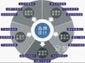 潮州品牌策划 深圳vi设计 深圳品牌设计 包装设计 品牌营销