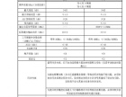 移动4G手机信号增强器(物联网应用远程抄表)