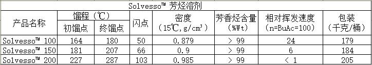 数据芳烃.png