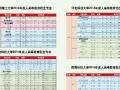 2016年云南丽江市函授学校学历提升成人高等教育成