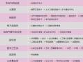 2016年秋季山东大学网络教育报名中