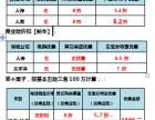 重庆车宝分保费突破500万大关,感恩您的信任!