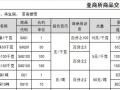 东北亚上海石化高返佣招商加盟代理居间888