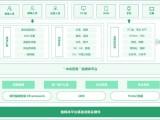 长沙软件开发 APP开发 小程序开发 网站开发 大数据