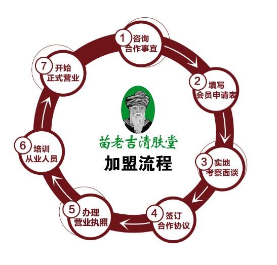 通知!300年传承苗族健康项目7月面向成都地区开放招商!