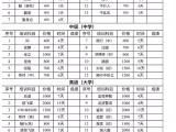 深圳南山区接收狗狗训练