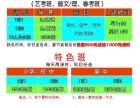 淄博全日制冲刺班、艺考生班1对1、1对2(课时多,更可靠)