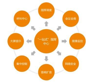 日华科技智慧城市一站式指挥中心推动资源互联互通