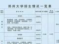 2016郑州大学远程教育招生简章火热报名中