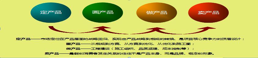 商业地产策划代理