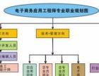 上海彭浦立交桥电脑培训课程,延长路大润发办公培训班
