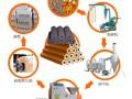 农机补贴项目-宏发机制木炭机加工木炭机械木炭加工机厂家