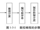 郑州cnc数控编程培训 数控编程的步骤