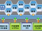 深圳ERP钜茂中小企业专用ERP系统管理软件 生产管理系统ERP