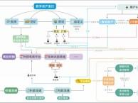 如何选择区块链技术开发团队?