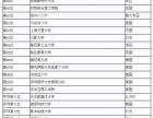 2018 QS世界大学排名