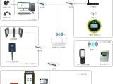 淘气堡游乐园场地刷卡机收费管理系统动漫城游戏厅自助一卡通软件