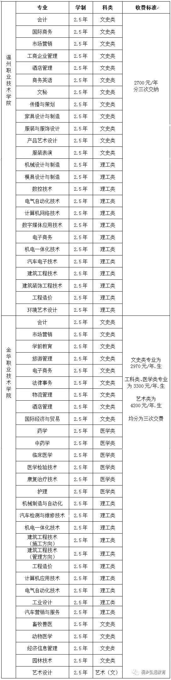 桐乡地区函授报名学校有哪些?