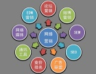 重庆市速卖通运营培训,京东商城培训,网店推广实战班