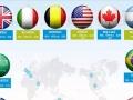 全球各类签证申请