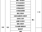 2017年成人高考+河北工业大学招生简章