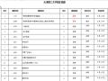 天津理工大学自考专科辅导班火热招生
