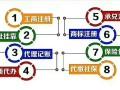 太原高新区注册公司的流程及时间 咨询电话