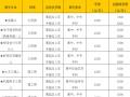 南京航空航天大学自考本科证书