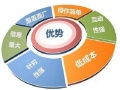网络营销服务公司 杭州云搜宝教你如何将问答营销做到极致