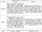 西华师大教育管理专业 西昌招生注册报名中