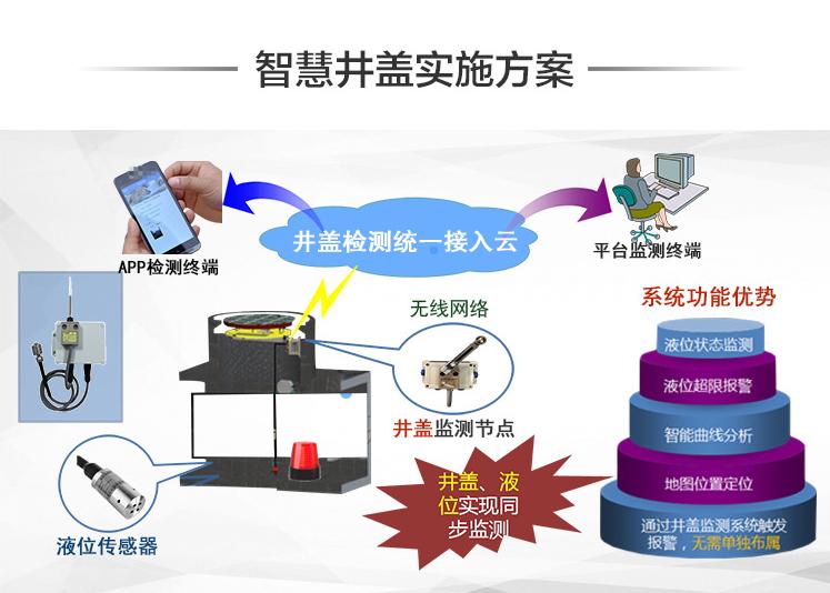 上海智能闭锁井盖生产厂家 品类齐全 电子社区