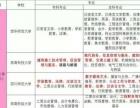 四川小自考专科本科西昌报名通过高,来西昌太古教育