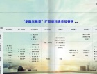 北京长安保险集团-车贷加盟
