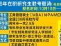 MBA/MPA/MPACC/MEM管理类联考考前必