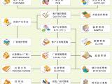 深圳ERP系统贸易体系管理软件内销分销 ERP软件 进销存系统