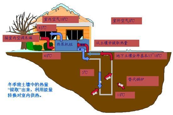 邢台地源热泵打孔 地源热泵打井 地源热泵钻井