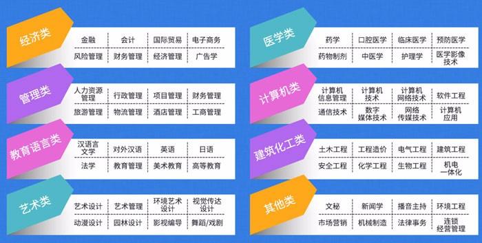 上海学历招生 本科 专科 网络教育 自考学历报名