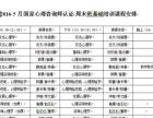 北京三级心理咨询师考试面试课程(零基础可报)