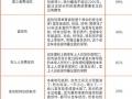 【车辆保险】微信报价,较低可4.3折出单!