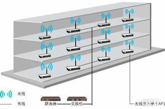 北京朝阳区专业做无线覆盖系统和无线覆盖方案报价的公司