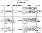 2017河北省公务员 选调生招录面试课程