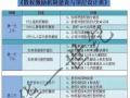 华一世纪股权激励总裁班