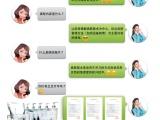 韩国原辰医疗美容集团主学2017皮肤管理专家特讲