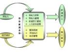 宣武计算机软件(双软认证)/电信增值业务