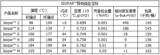 数据异构烷烃.png