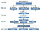 陕西网誉网络科技有限公司 网站建设优化推广
